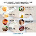 What product has more saturated fats?